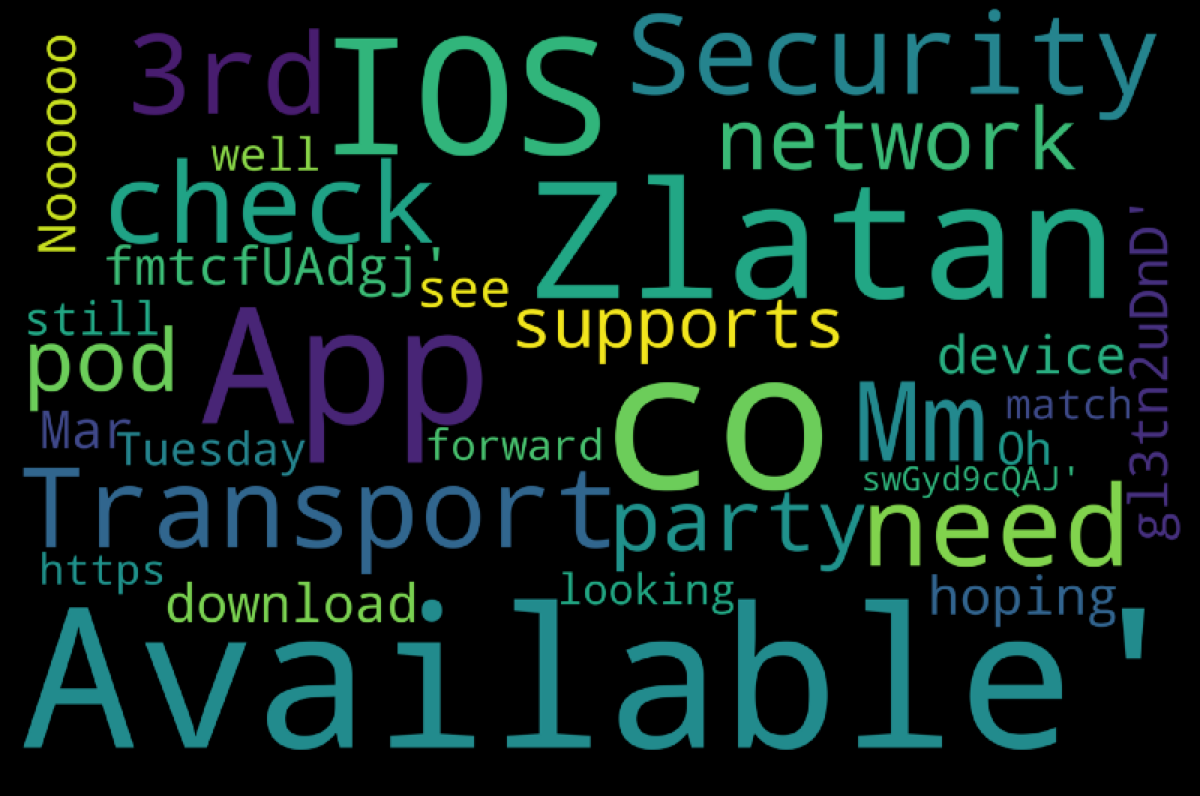 Word cloud from a Pandas data frame | Bartosz Mikulski