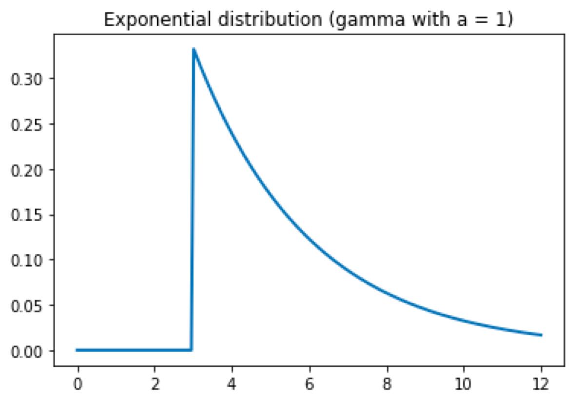 Monte Carlo simulation in Python | Bartosz Mikulski
