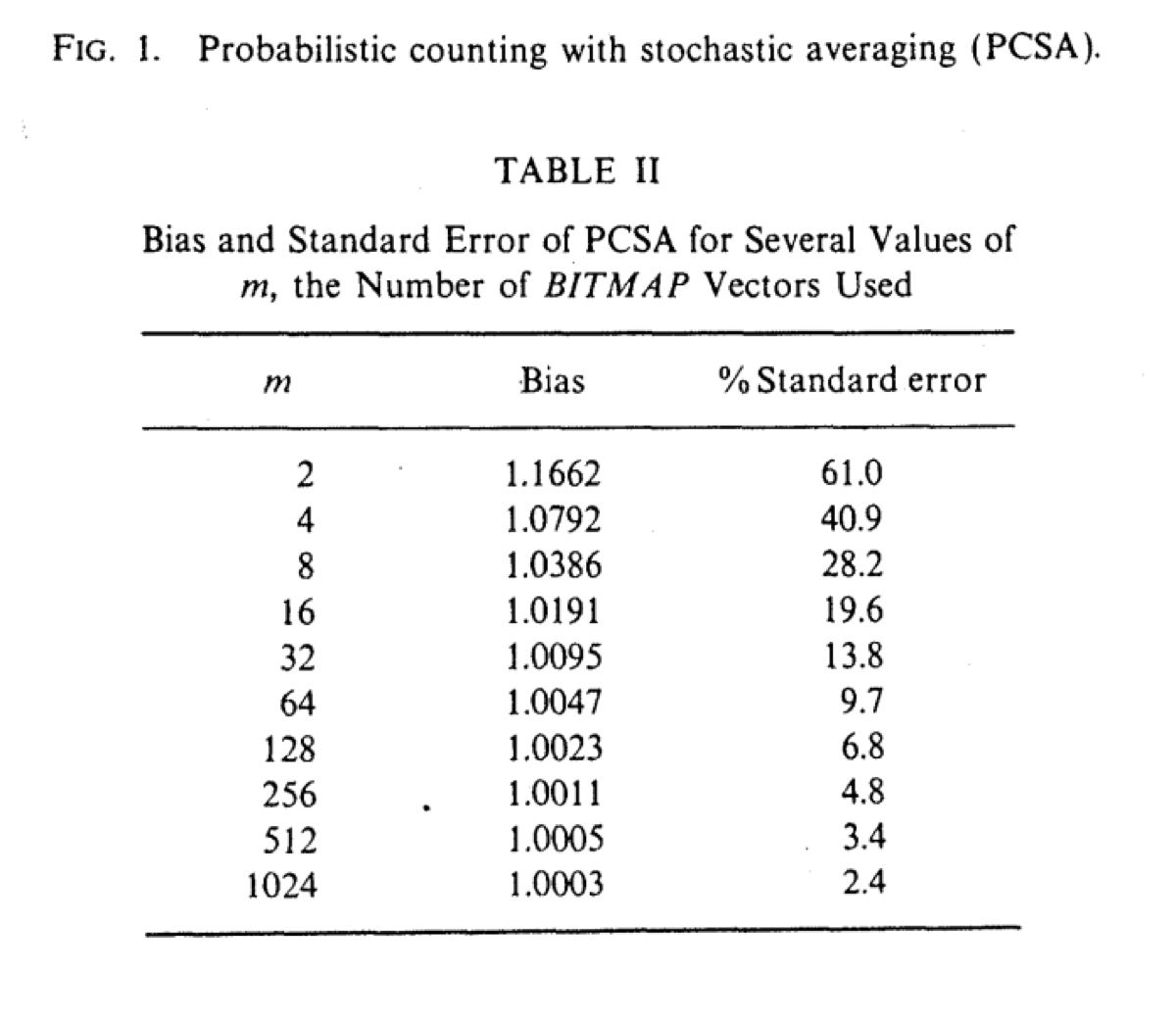 The table of bias value calculated by Philippe Flajolet
