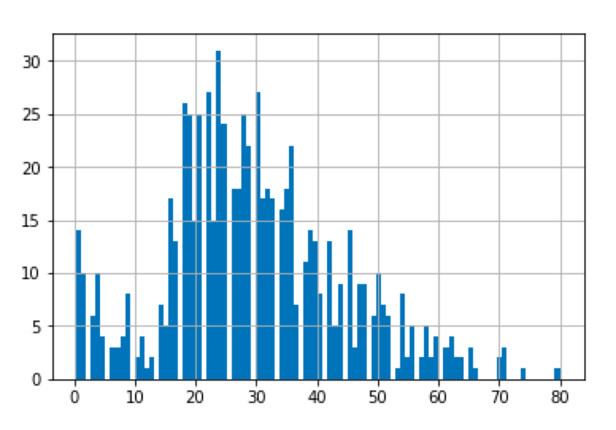 The histogram of the age variable