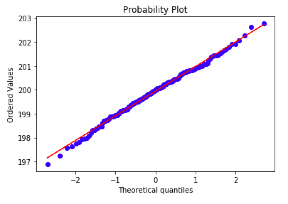 A probability distribution that matches the given distribution. In this case, a normal distribution.