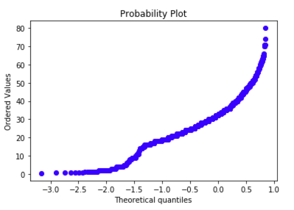 Probability plot of the age column from the Titanic dataset.