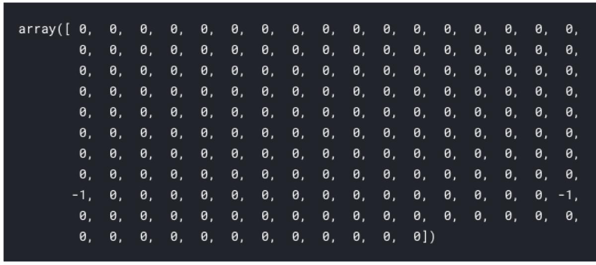 Outlier detection with Scikit Learn | Bartosz Mikulski