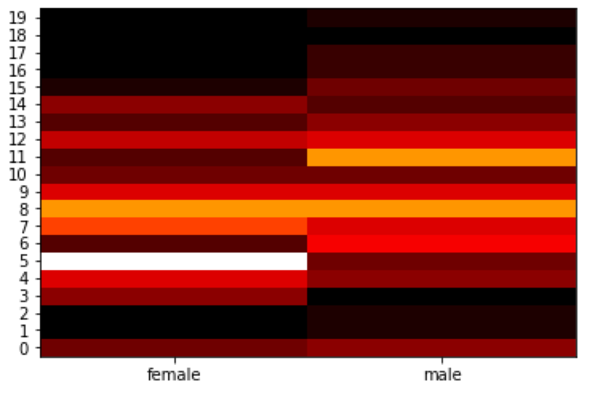 Heat map of Titanic passengers grouped by the sex and a age group