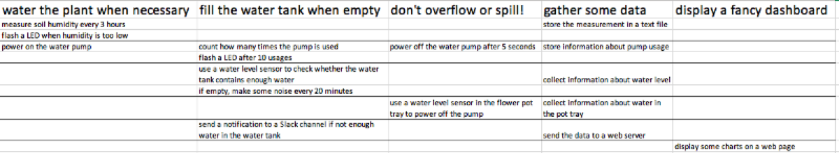 A user story map of the Arduino water pump