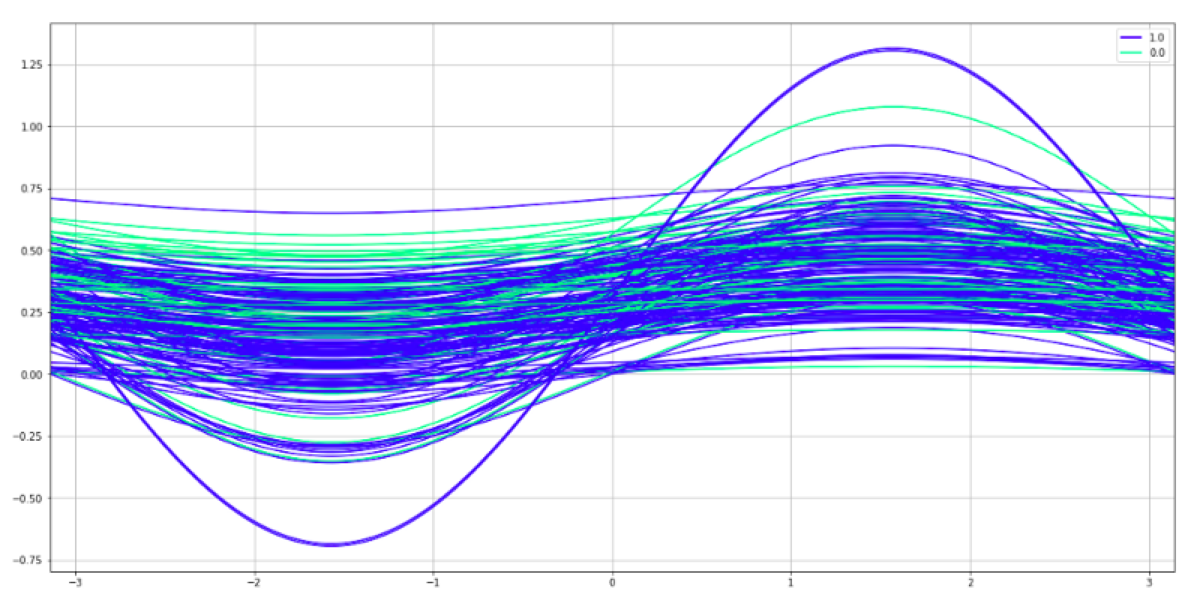Looking for structure in data — Andrews curves plot