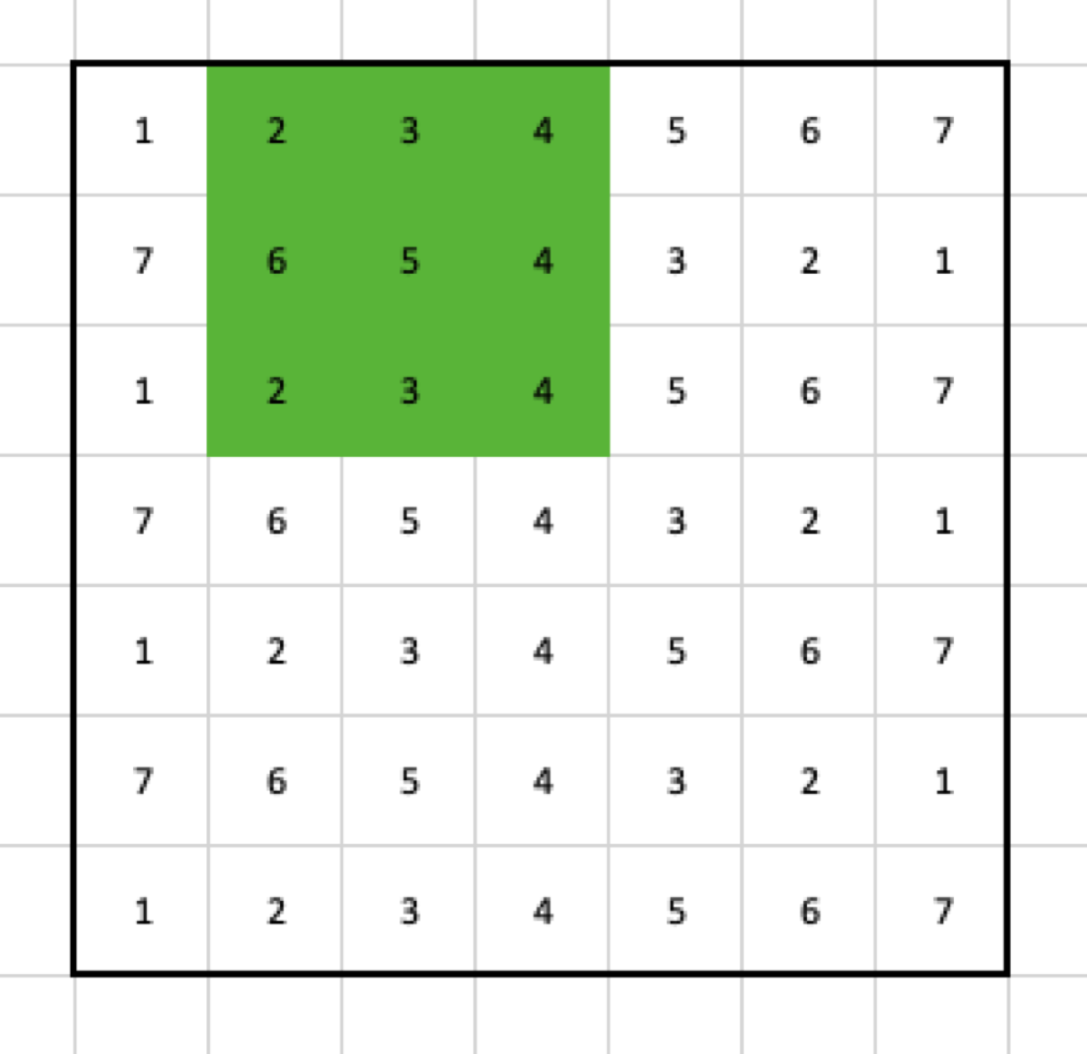 Cells selected by the 3x3 max pooling filter in the second step