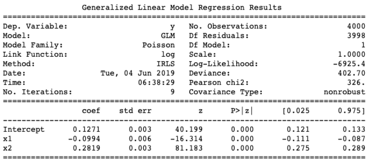 Generalized Linear Models — Using linear regression when the